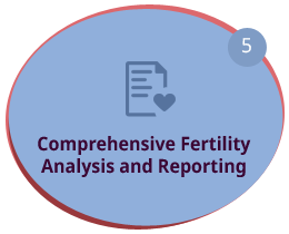 Comprehensive Fertility Analysis and Reporting